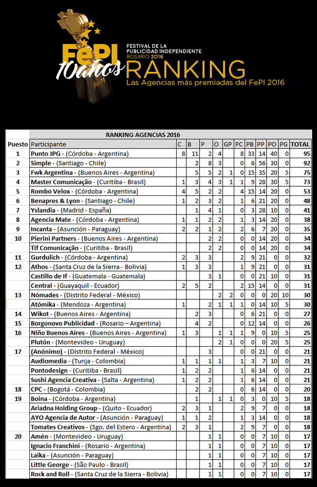 ranking-fepi-2016-final